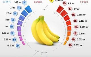 Банановая кожура от синяков: польза, способы применения
