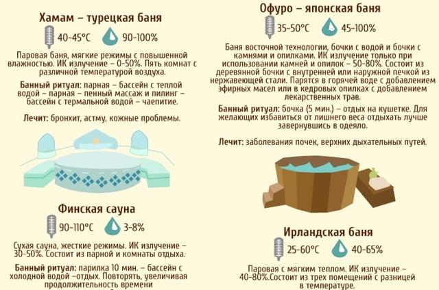 Посещение бани после перелома: польза или вред