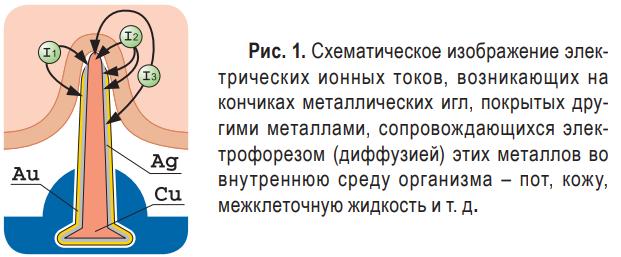 Аппликатор Ляпко: инструкция по применению, цена, показания