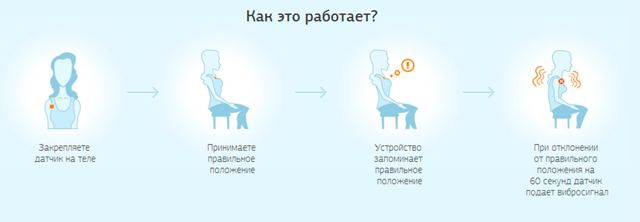 Корректор осанки istatus: цена, курс лечения, аналоги