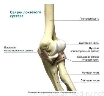 Растяжение связок локтевого сустава: лечение, симптомы, причины