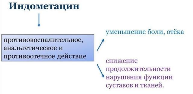 Аналоги Фанигана: российские и зарубежные препараты