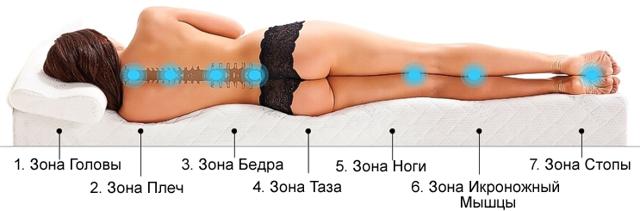 Как спать при остеохондрозе: правильные позы для сна